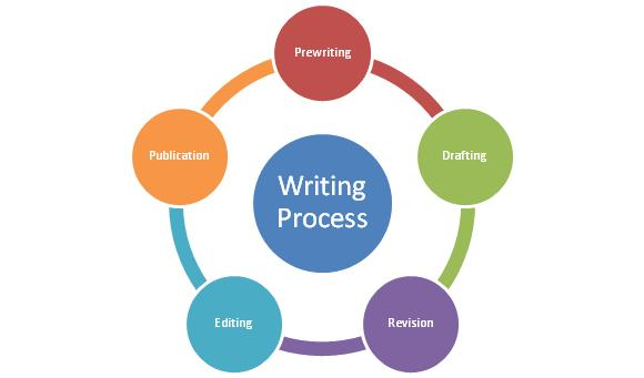 revision process in writing Unsure what to do with rough drafts follow this 5-step revision process to turn any first draft into enchanting content (and create content faster.
